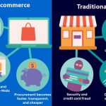 E-commerce Advantages and Disadvantages