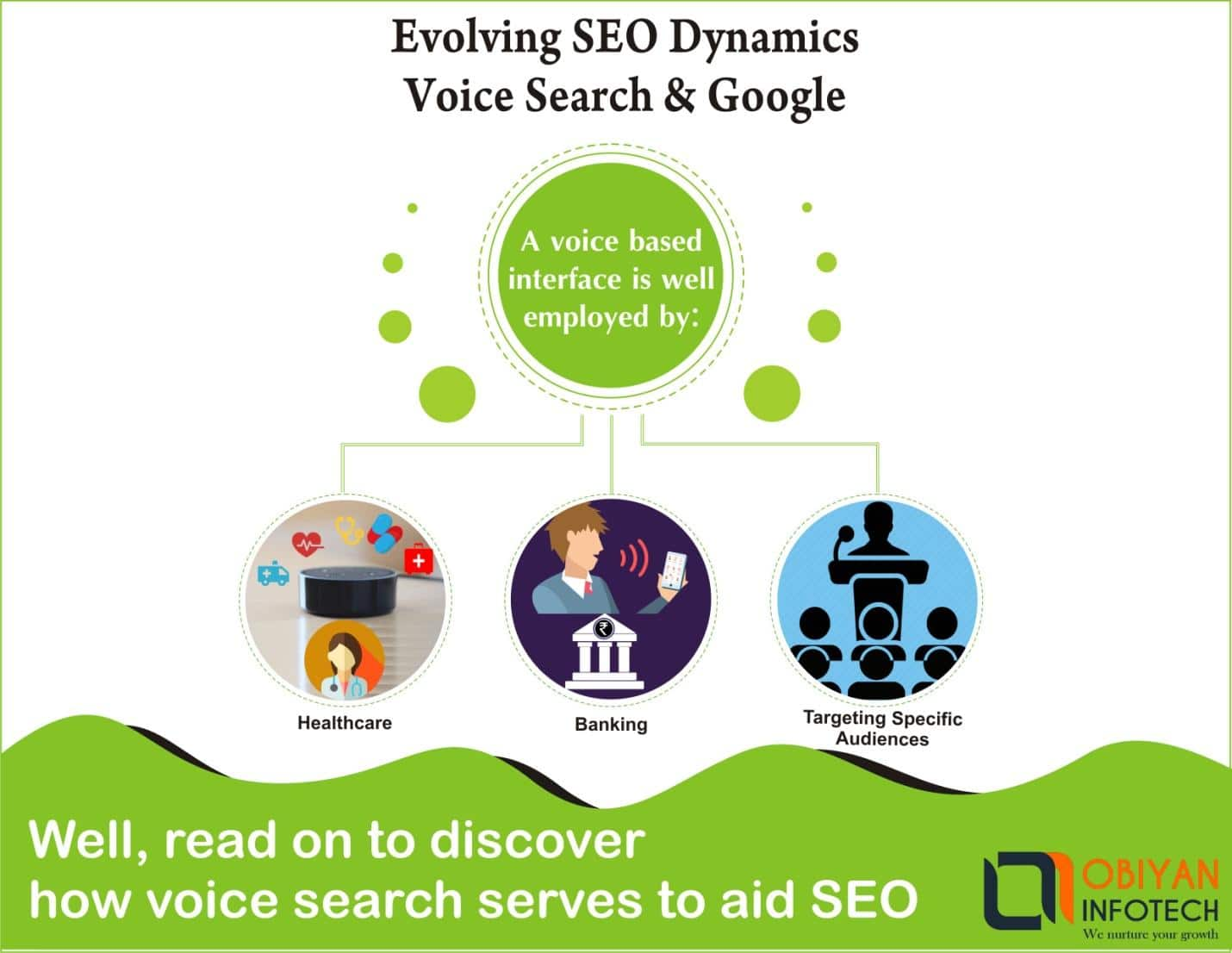 How does voice search help evolve SEO further?